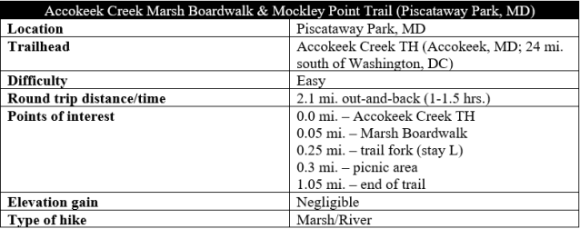 Accokeek Creek Marsh Boardwalk Mockley Point trail hike informatiion