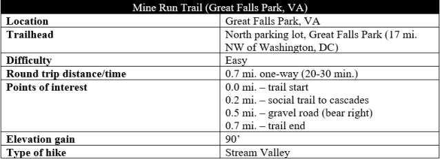 Mine Run Trail hike information Great Falls Park