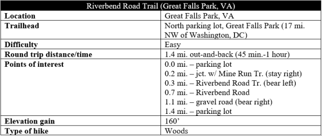 Riverbend Road Trail hike information Great Falls Park