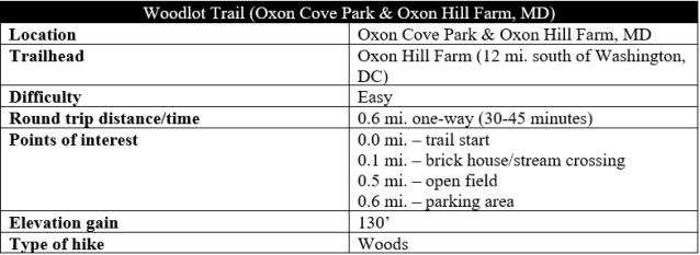 Woodlot Trail Oxon Cove Park hike information