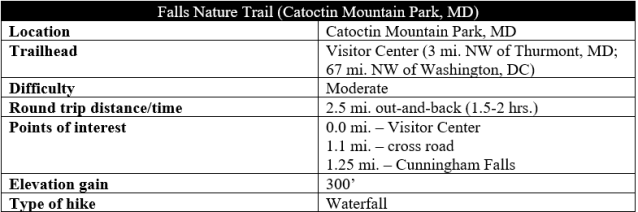 Falls Nature Trail Catoctin Mountain Park hike information