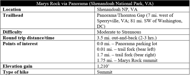 Marys Rock via Panorama hike information Shenandoah