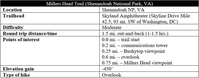 Millers Head Trail hike information Shenandoah Skyland