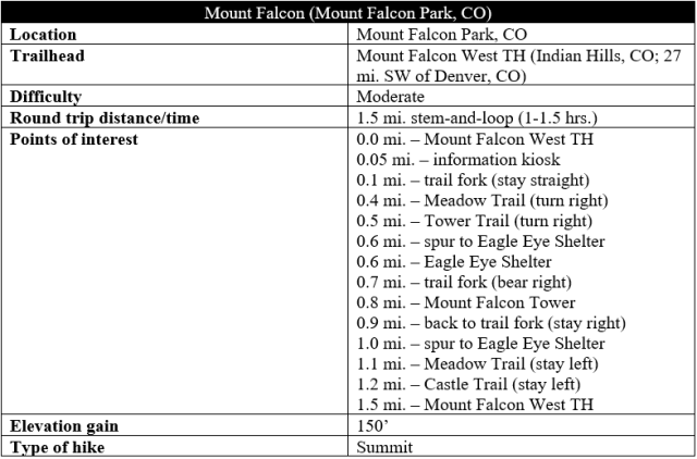 Mount Falcon hike information Tower Trail