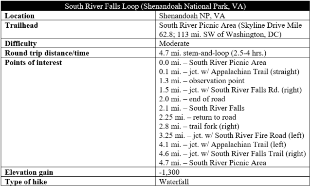 South River Falls Trail Shenandoah hike information