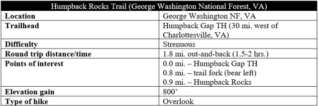 Humpback Rocks hike information trail