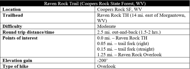 Raven Rock Trail Coopers Rock hike information