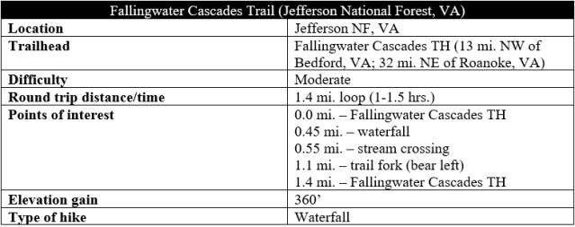 Fallingwater Cascades Trail hike information Peaks of Otter