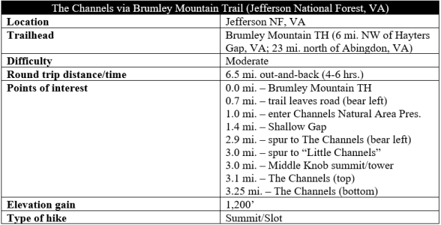 The Channels via Brumley Mountain Trail Great Channels hike information
