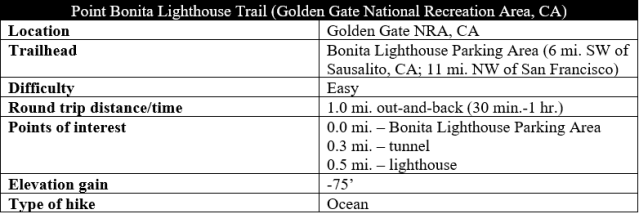 Point Bonita Lighthouse Trail hike information Marin Headlands GGNRA