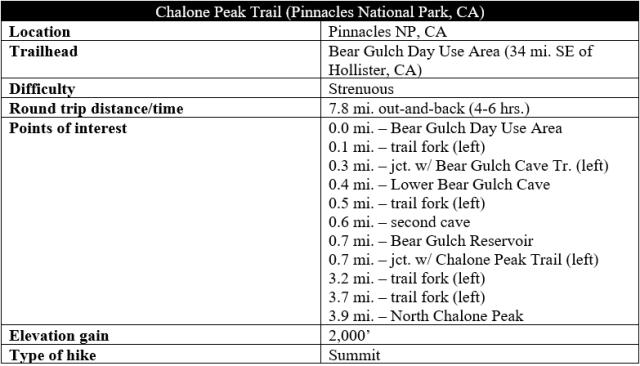 Chalone Peak Trail Pinnacles hike information