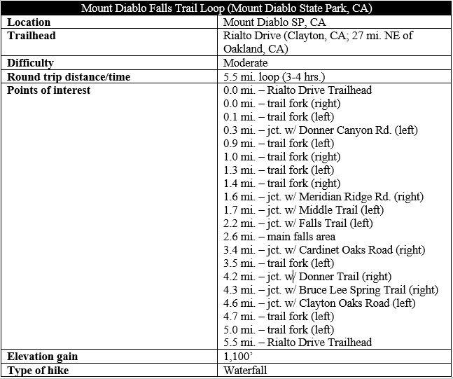 Mount Diablo Falls Trail Loop hike information